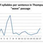 hunter s thompson wave speech