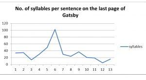 gatsby green light syllables